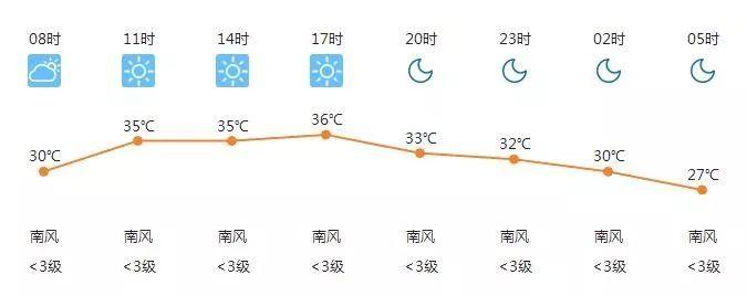 热热热,高温天气持续至本